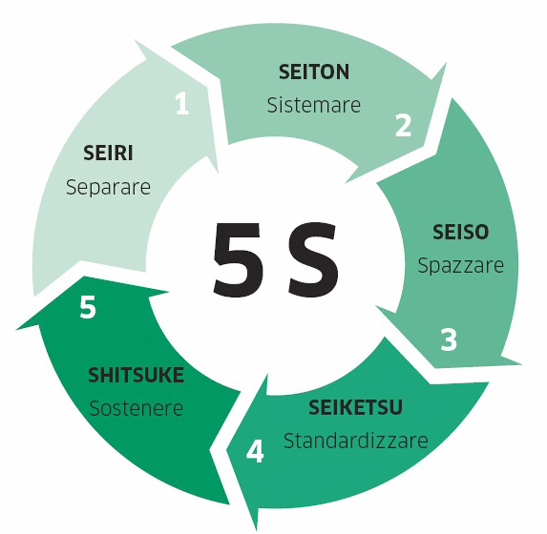 Il Metodo 5s Per L Organizzazione Dei Propri Utensili